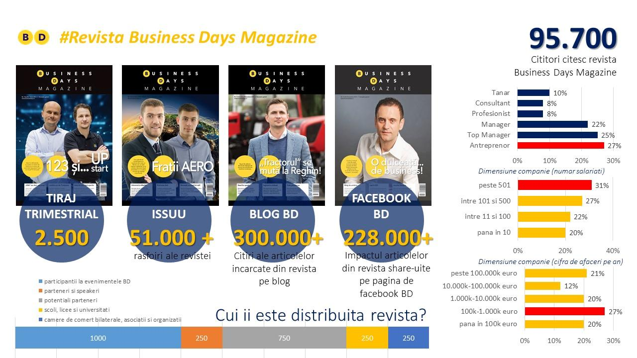 Infografic despre revista Business Days Magazine
