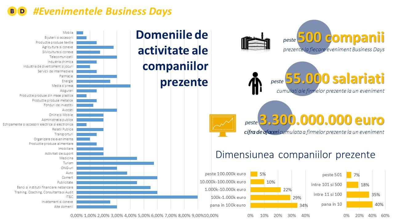 Organizare De Evenimente Corporate